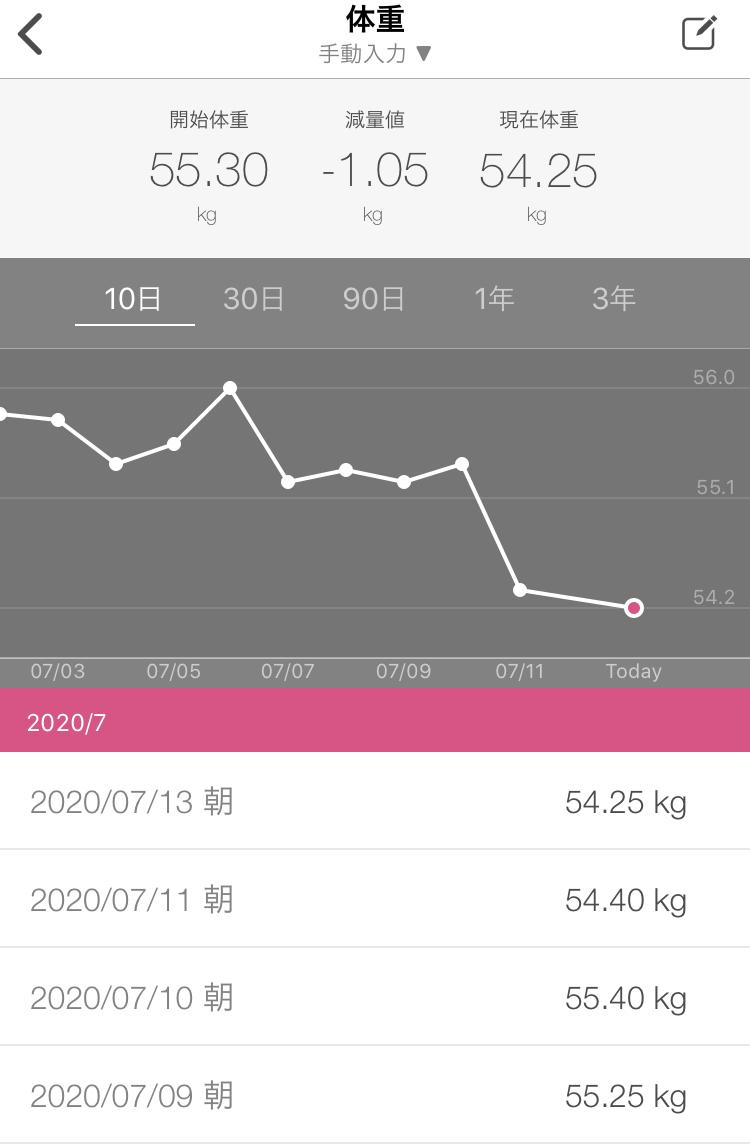 1 週間 体重 生理 前